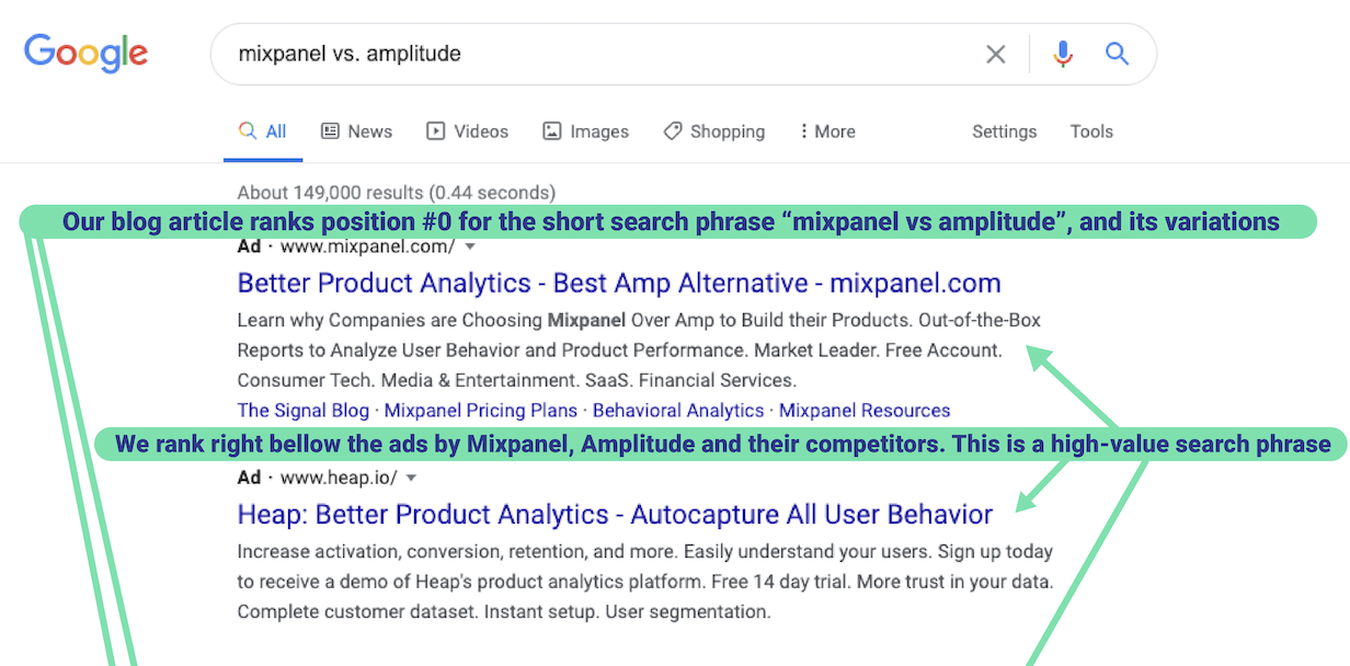 Search results for a tool comparison article we made for a MarTech client
